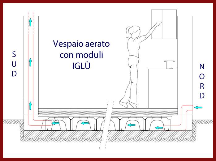 Legnolego fondazioni xlam for Vespaio aerato